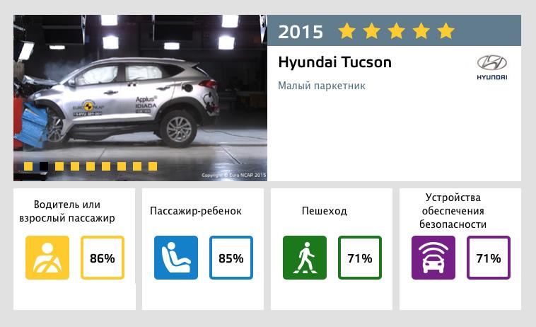результаты краш-теста Hyundai Tucson 2016 Euro NCAP