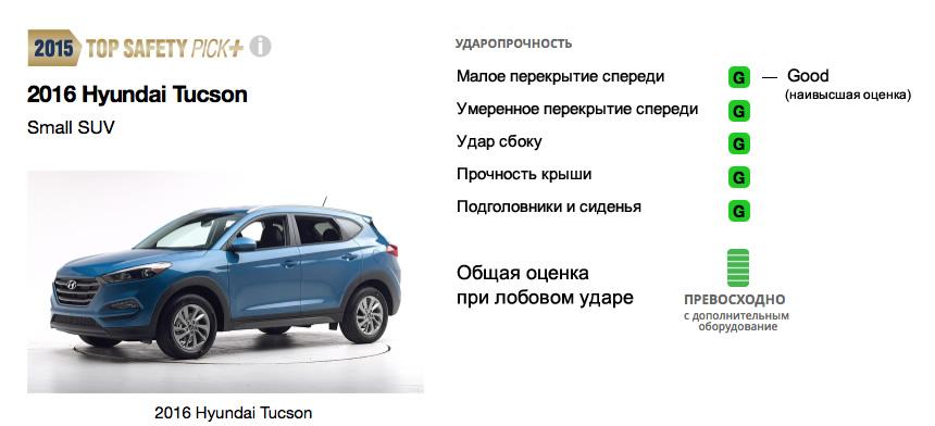 результаты краш-теста Hyundai Tucson 2016 IIHS